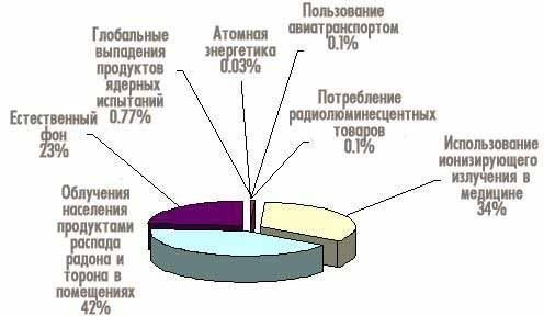 Источники радиоактивного облучения среднестатистического россиянина за год.