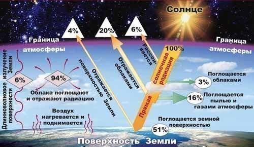 Во время этого процесса энергия радиация передается...  Естественной защитой от солнечной и космической радиации...